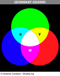 Figure 4 Like The Primary RGB Colours Secondary Consist Of Just Three Hues Namely Cyan Magenta And Yellow