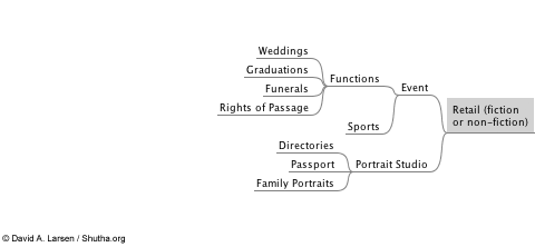 Figure 4 retail genres are about serving private persons primarily in